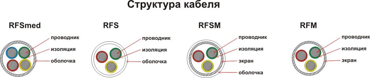 Высокотемпературный кабель для термосопротивлений RFS, RFM, RFSM